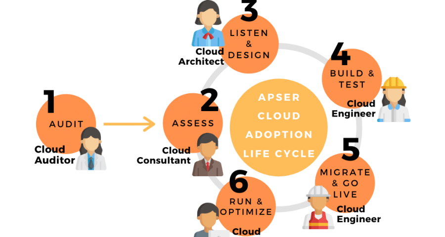modelo-Acalic-apser-cloud-adoption-lifecycle